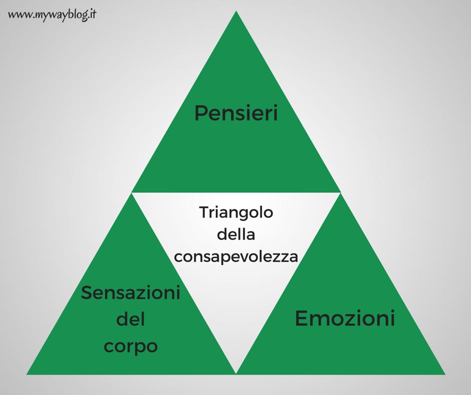 Mindfulness. Il triangolo della consapevolezza