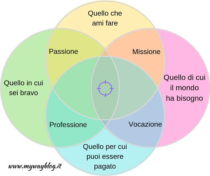 ikigai-italiano